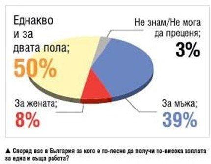 българският мачо към жените