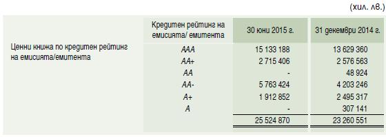 таблица БНБ 2