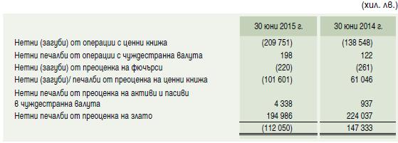 таблица БНБ