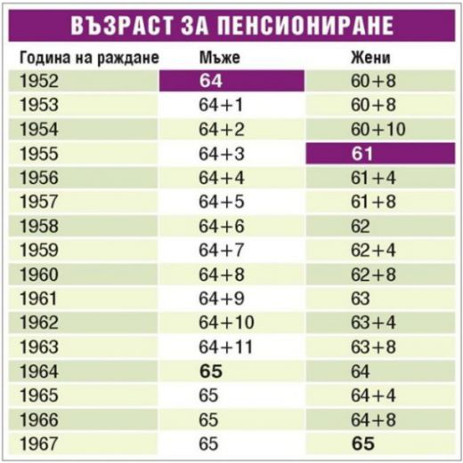 таблица пенсиониране