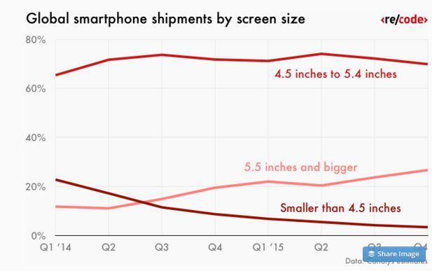 графика смартфони размер на екрана
