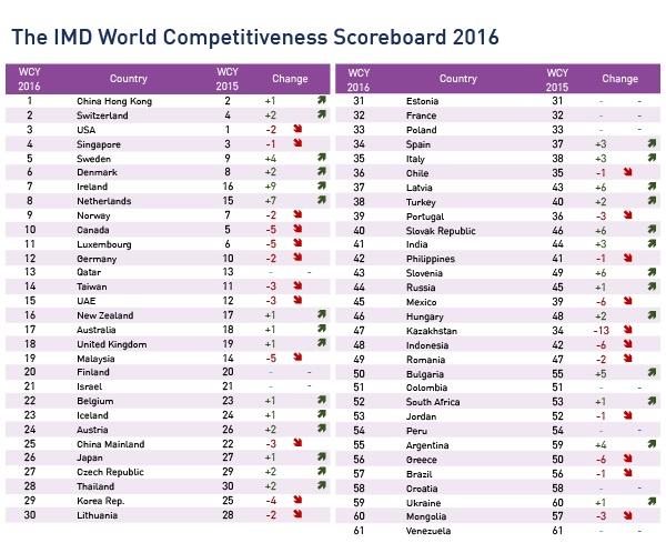 Конкурентоспособност България
