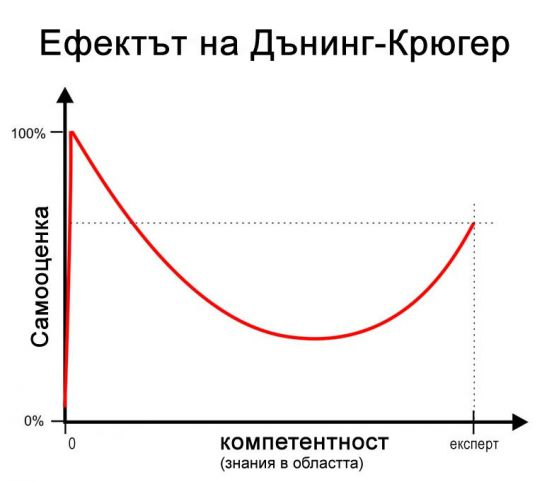 ефектът на Дънинг-Крюгер