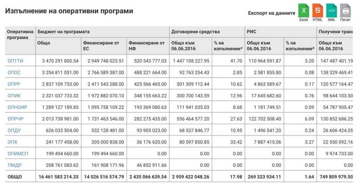 таблица евросредства за образование и наука