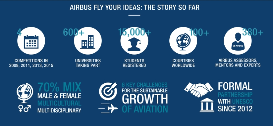 Fly Your Ideas 2