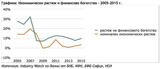 Богатството на домакинствата в България 1