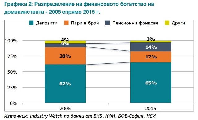 Богатството на домакинствата в България 2