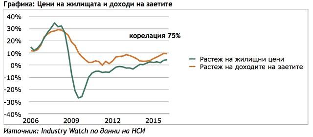 Богатството на домакинствата в България 3