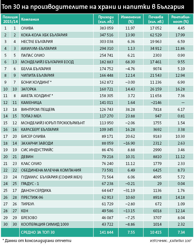 Общите приходи на 30-те най-големи компании
