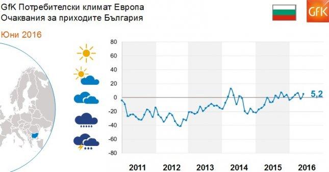 Потребителския климат в ЕС