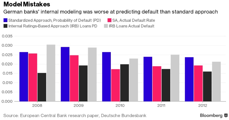 банки риск 1