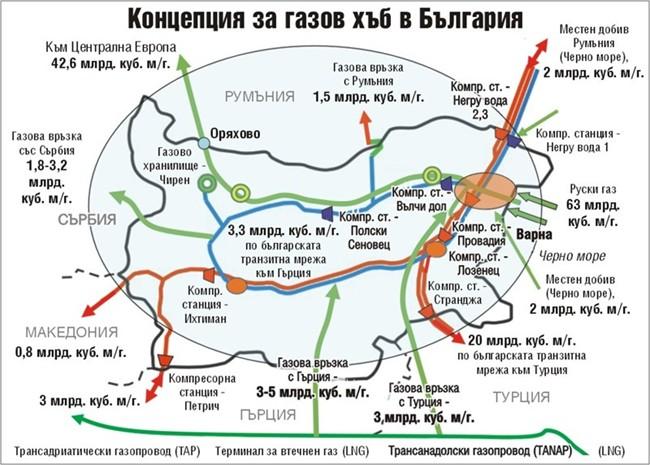 Газов хъб Балкан