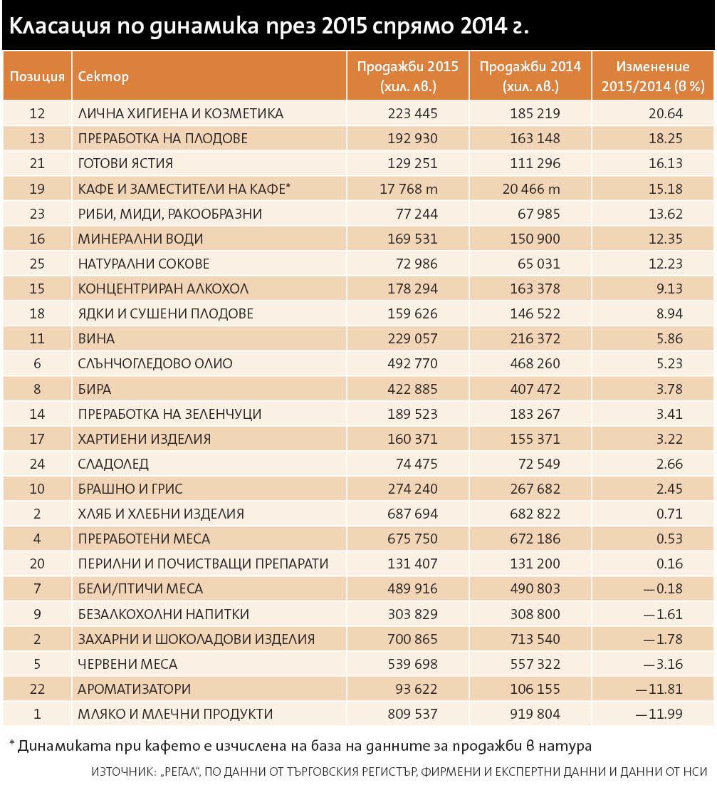 продажбите на бързооборотни стоки през 2015г - 1