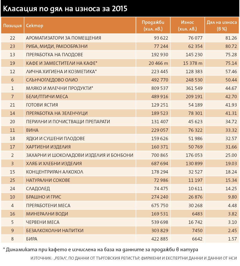 продажбите на бързооборотни стоки през 2015г